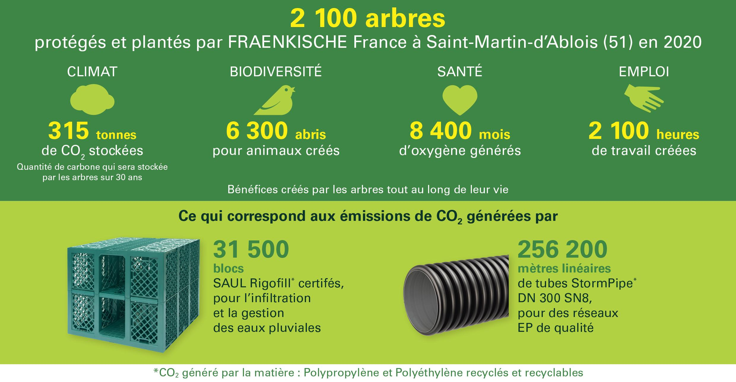 infographie CO2