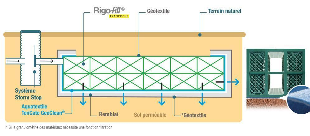 schéma de dépollution des eaux pluviales