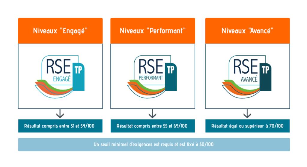 Logo de la démarche RSE (Responsabilité Sociétale et environnementale) de Lingenheld